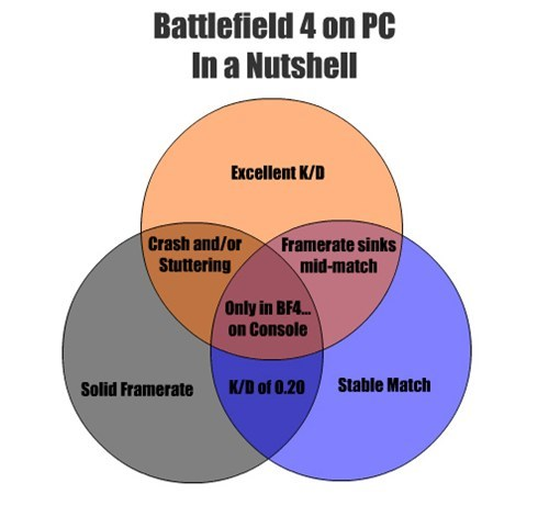 pc games,Battlefield 4,graphs
