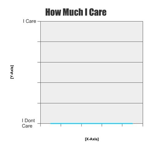 Line Graph zero cares given
