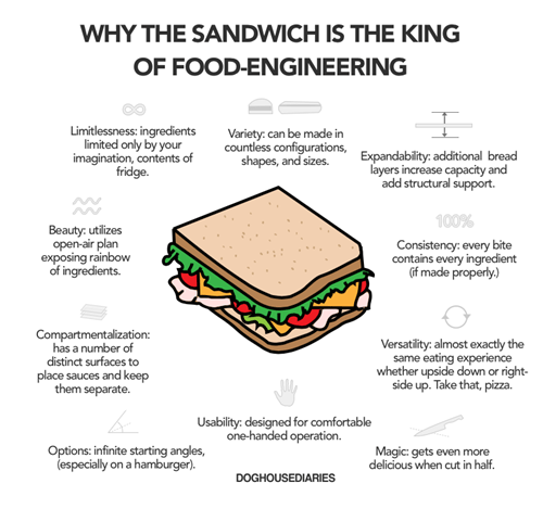 Chart,doghouse diaries,sandwich,food