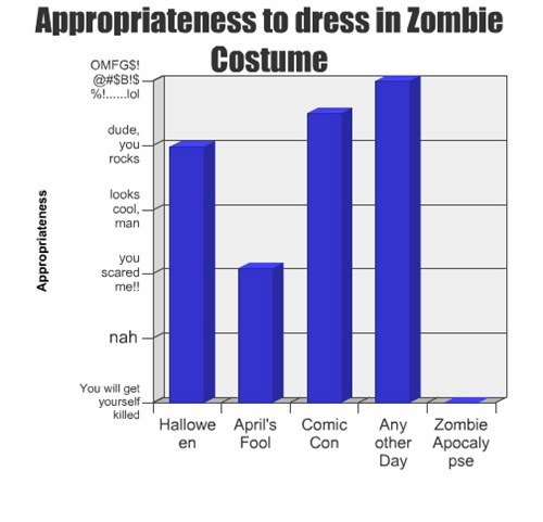 costume Bar Graph zombie - 7886521088