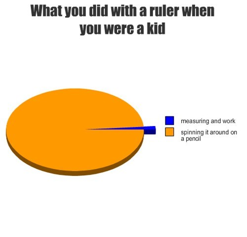 school,rulers,helicopter,Pie Chart