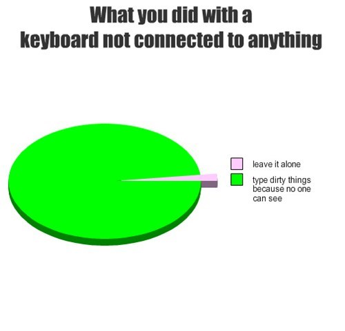 language,Pie Chart,keyboard