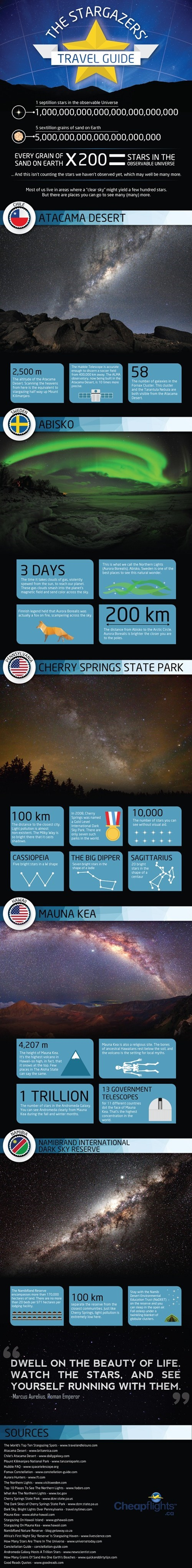 infographic,stars,Travel