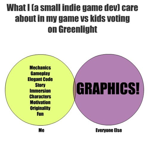 greenlight,graphs,video games