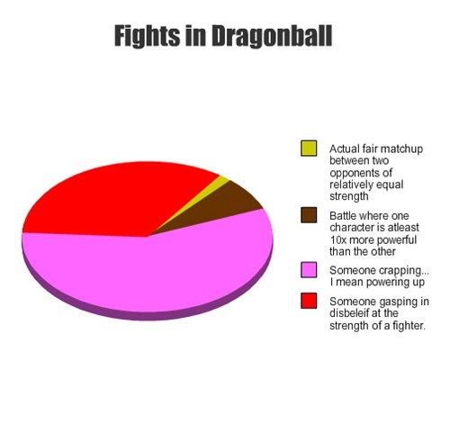 anime Dragon Ball Z dragonball cartoons Pie Chart