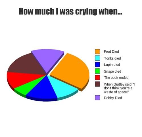 feels Harry Potter Pie Chart - 7894606080