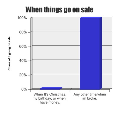 Bar Graph shopping sales money
