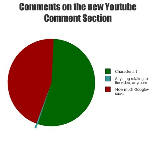 comments Pie Chart youtube