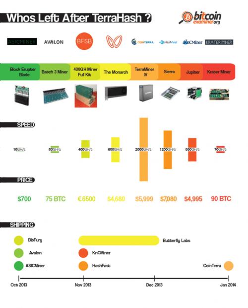 bitcoin infographic TerraHash