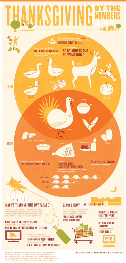 history thanksgiving fun facts - 7899539456