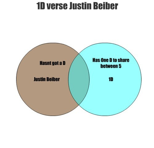 justin bieber one direction Music venn diagram