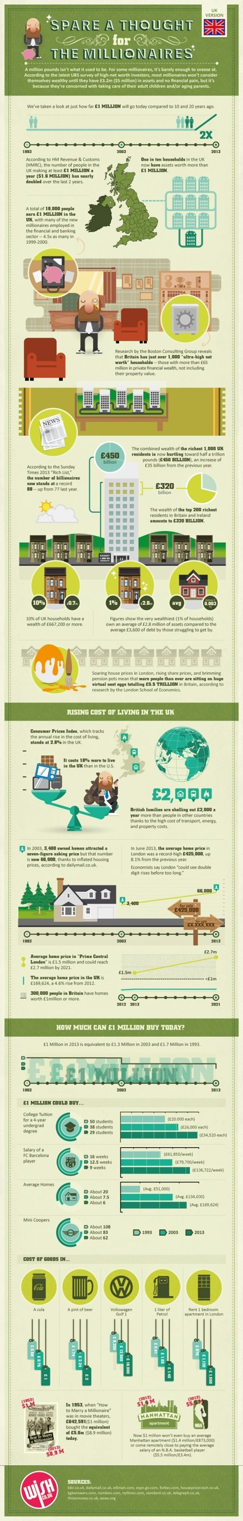 infographic money UK