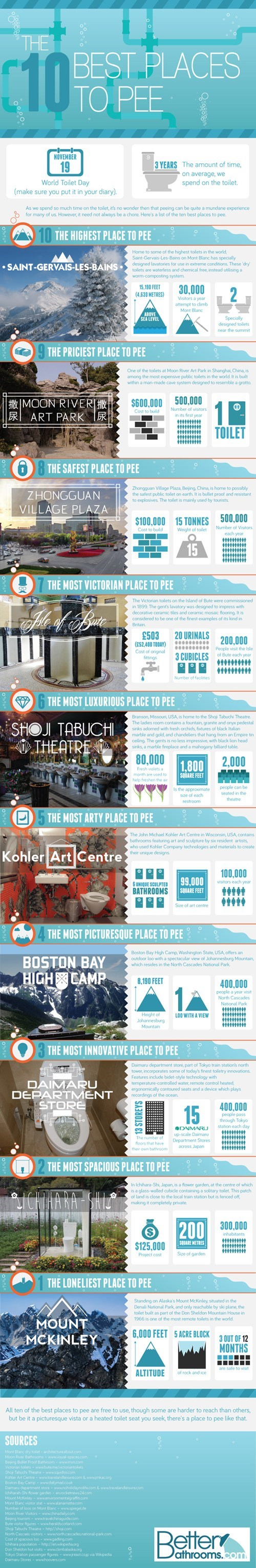 bathroom infographic public places