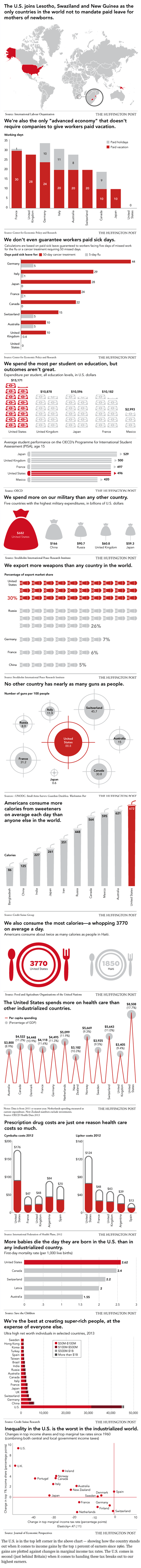 america around the world infographic huffington post - 7900901376