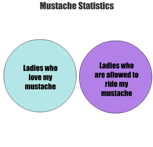 movember,mustache,venn diagram