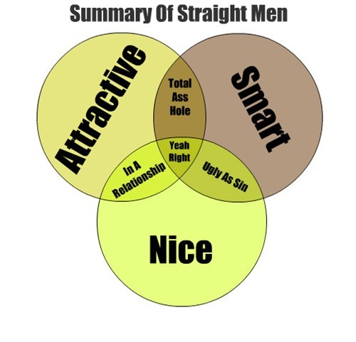 dating,venn diagram,single men