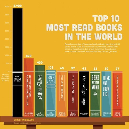 books Bar Graph reading is sexy - 7902597888