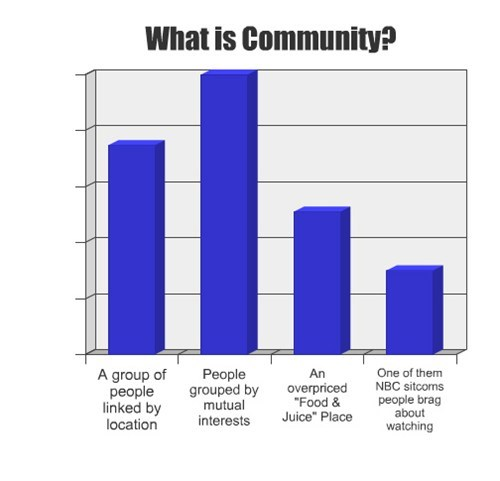 community,Bar Graph,interests,television