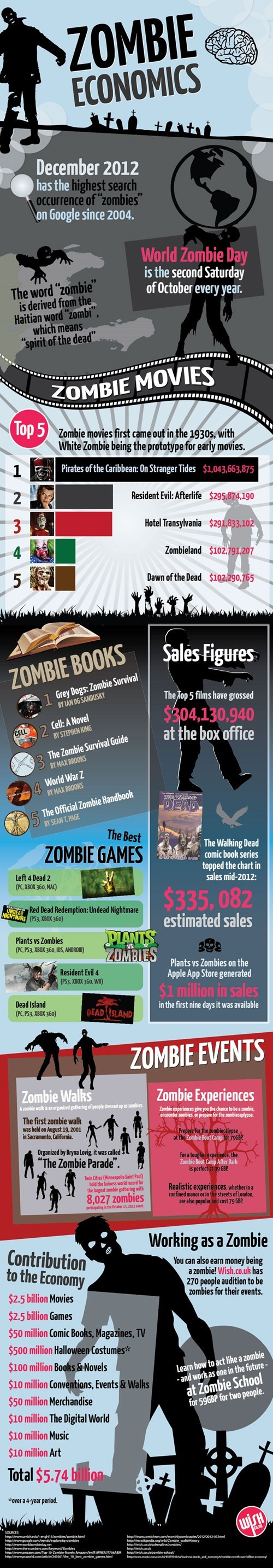 How Much is The Zombie Economy Worth? [Infographic]