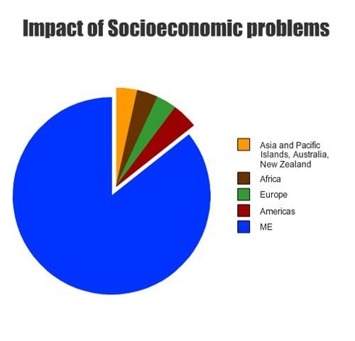Pie Chart socioeconomic self-centered - 7906255872