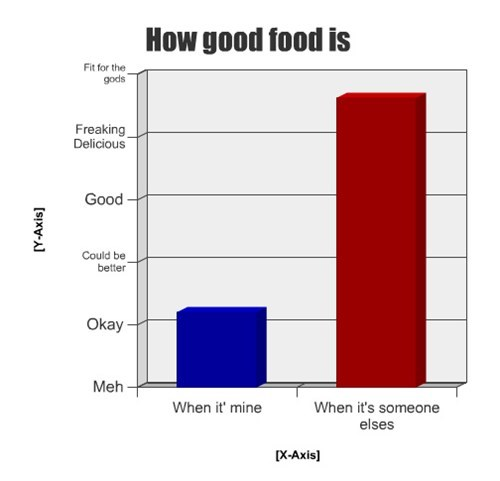 Bar Graph food - 7906649344