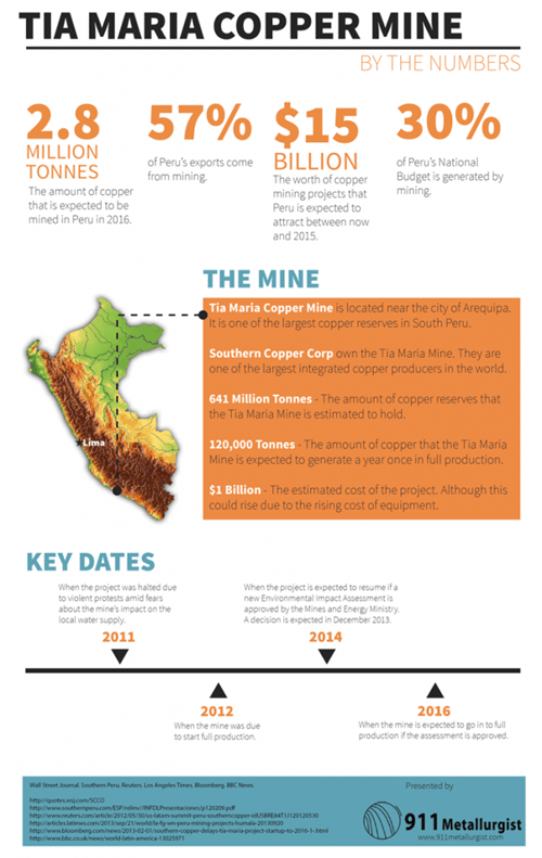Tia Maria copper mine by the numbers Infographic]