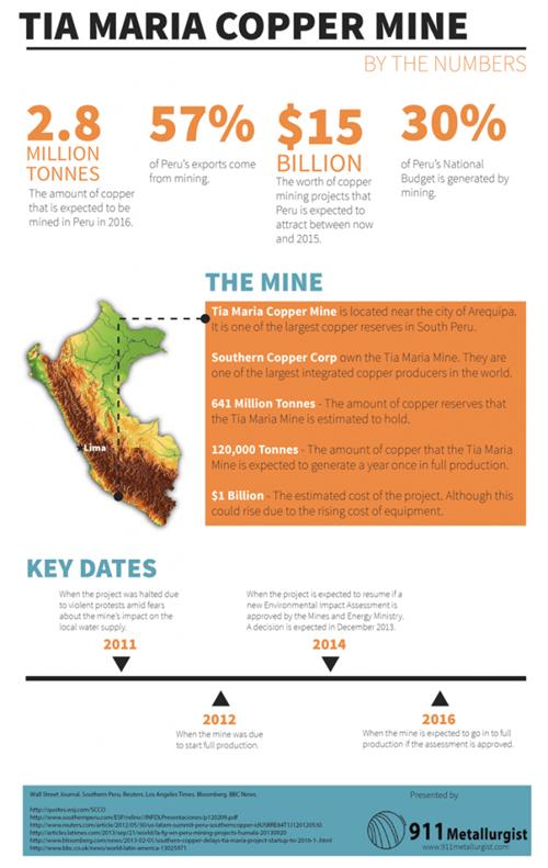 Tia Maria copper infographic mining - 7907854592
