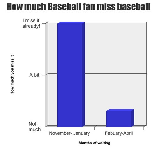 sports Bar Graph baseball MLB fans