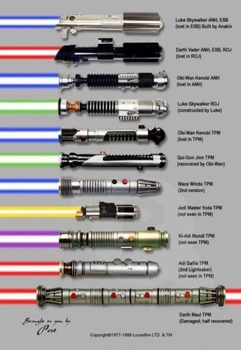 Chart lightsabers star wars