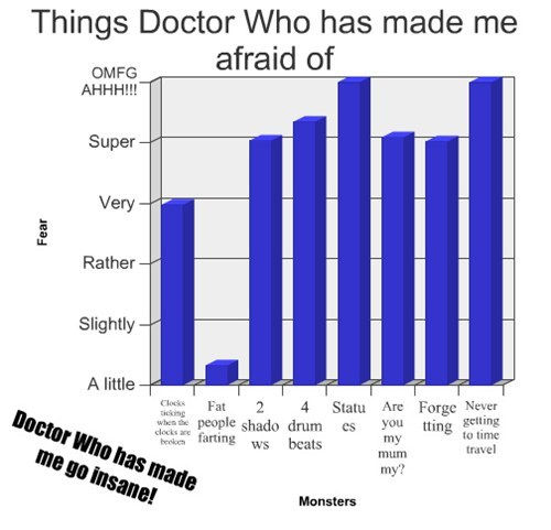 fear,Bar Graph,doctor who,television