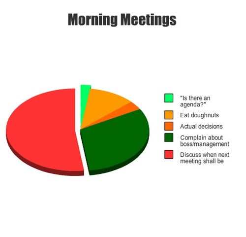 meetings work pie graph - 7909326080