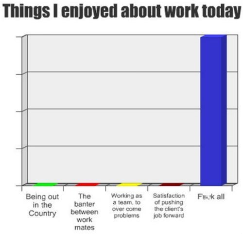 Bar Graph,work