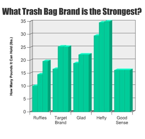 Bar Graph garbage trash bags - 7910209792