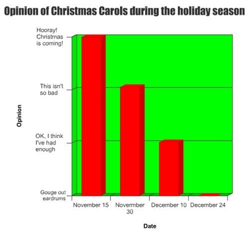 Bar Graph christmas carols - 7912352512