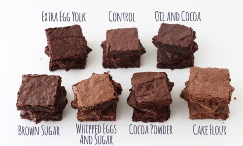 brownies food Chart recipe