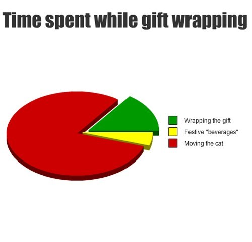 christmas wrapping holiday Cats Pie Chart - 7925006592