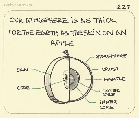 apple earth atmosphere food diagram science - 7925587968