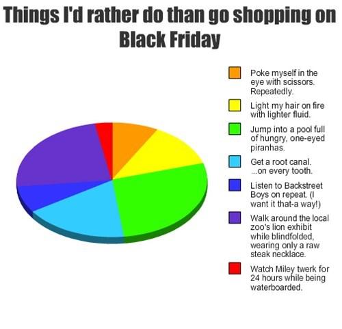 shopping black friday Pie Chart - 7926097408