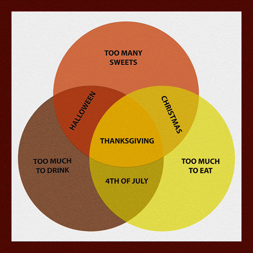 thanksgiving venn diagram food holidays