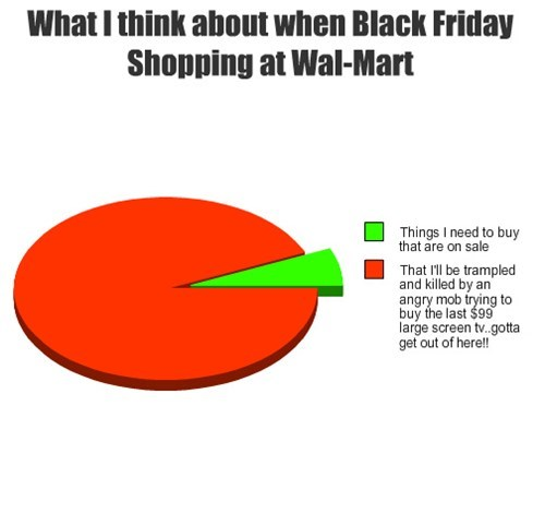 shopping black friday Walmart Pie Chart - 7927692032