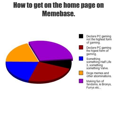 memebase,Pie Chart