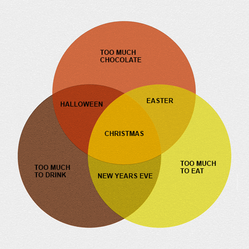 australia holidays venn diagram