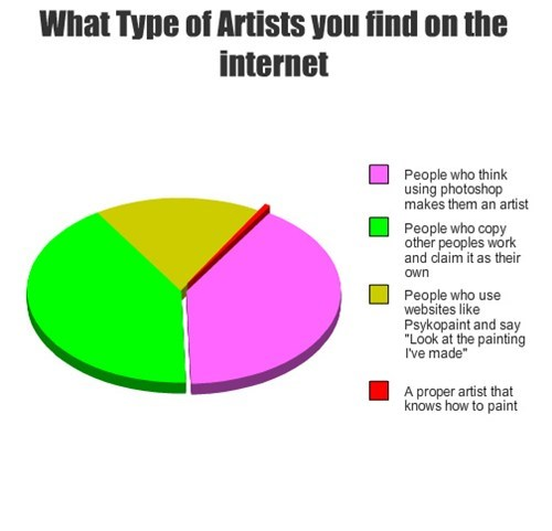What Type of Artists you find on the internet