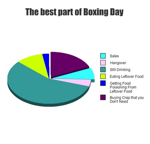 christmas boxing day holiday Pie Chart - 7931295744