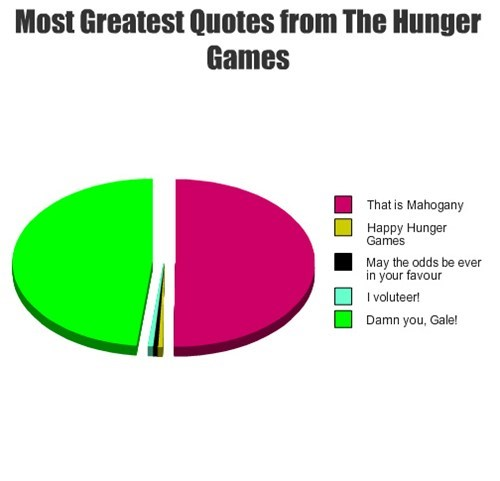 quotes,effie trinket,movies,hunger games,Pie Chart