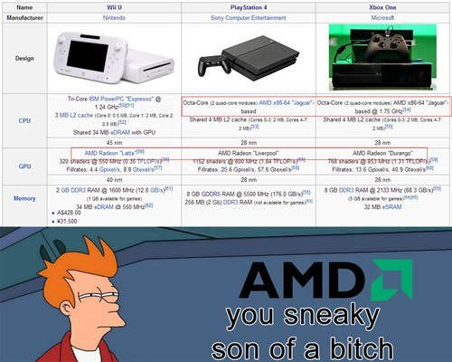 AMD,PlayStation 4,wii U,xbox one