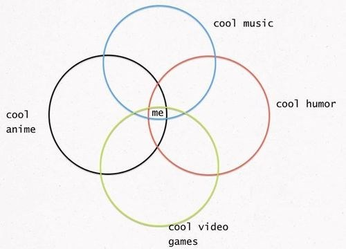 ego,venn diagram