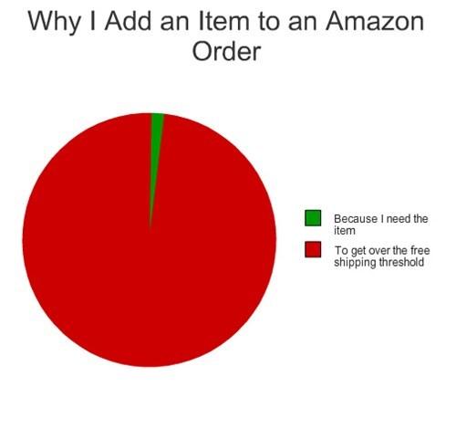 amazon Pie Chart shopping shipping - 7934468608