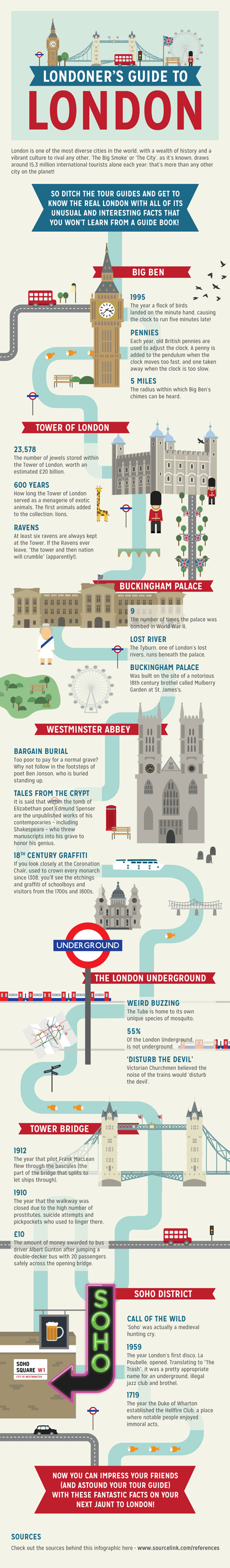 London traveling infographic