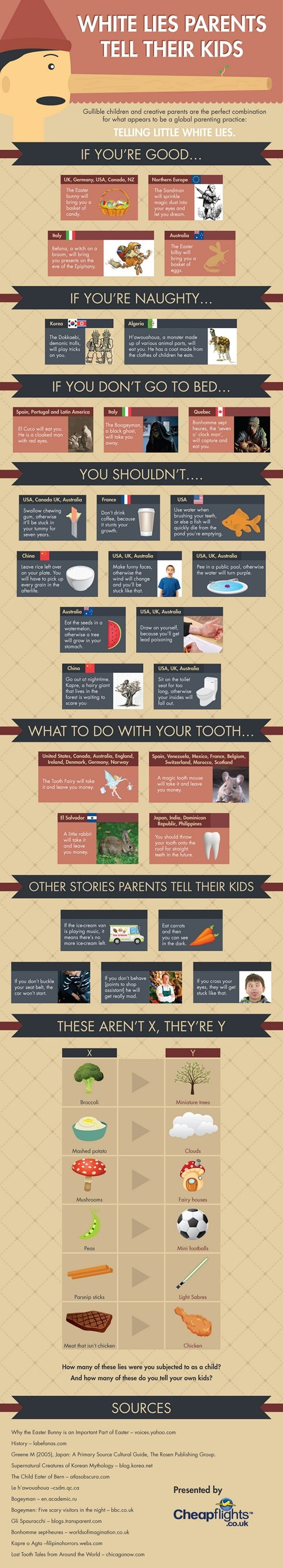 infographic,lies,parenting